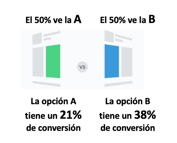 Ejemplo de hacer A/B testing. La opción A tiene un 21% de conversión y la opción B un 38% de conversión.